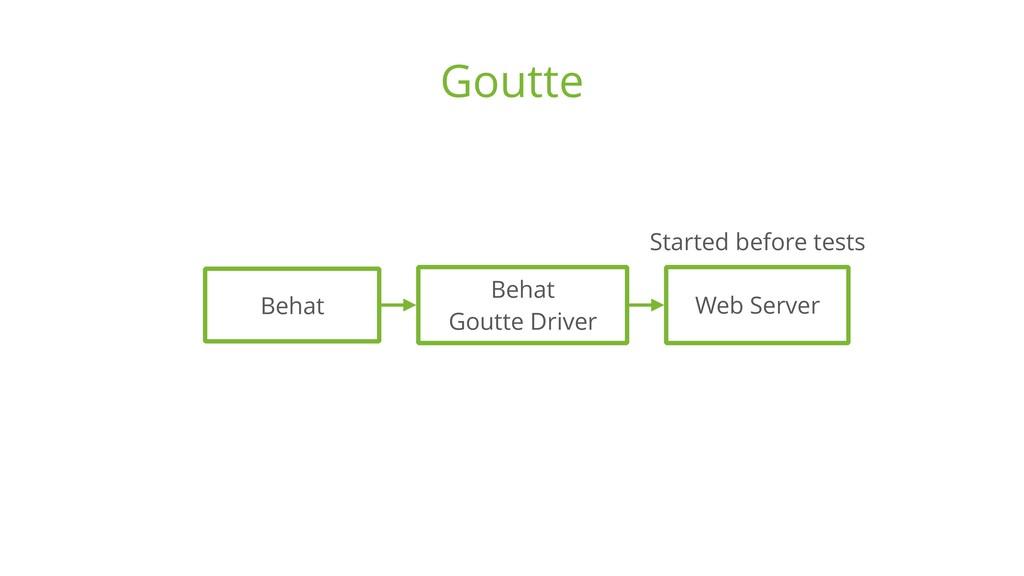 Goutte Web Server Behat Behat Goutte Driver St...