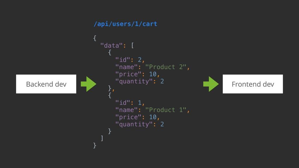 """/api/users/1/cart { """"data"""": [ { """"id"""": 2, """"name""""..."""