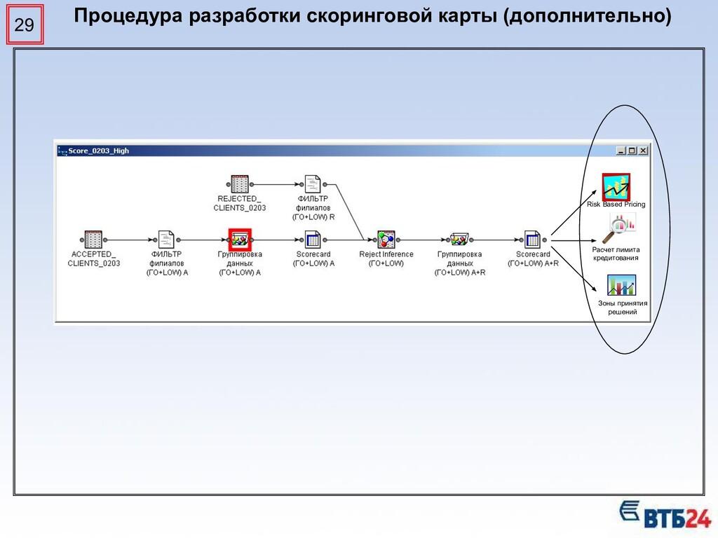 29 Процедура разработки скоринговой карты (допо...