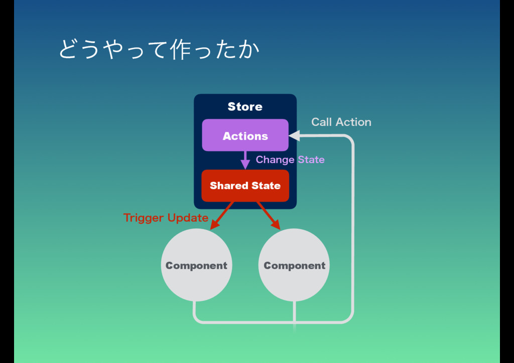Shared State Actions Store Component Component ...