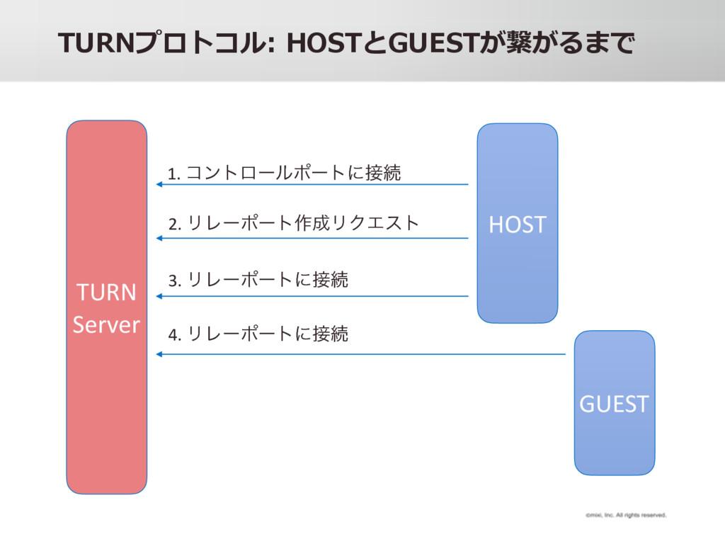 HOST TURN Server 1. ίϯτϩʔϧϙʔτʹଓ 2. ϦϨʔϙʔτ࡞ϦΫ...