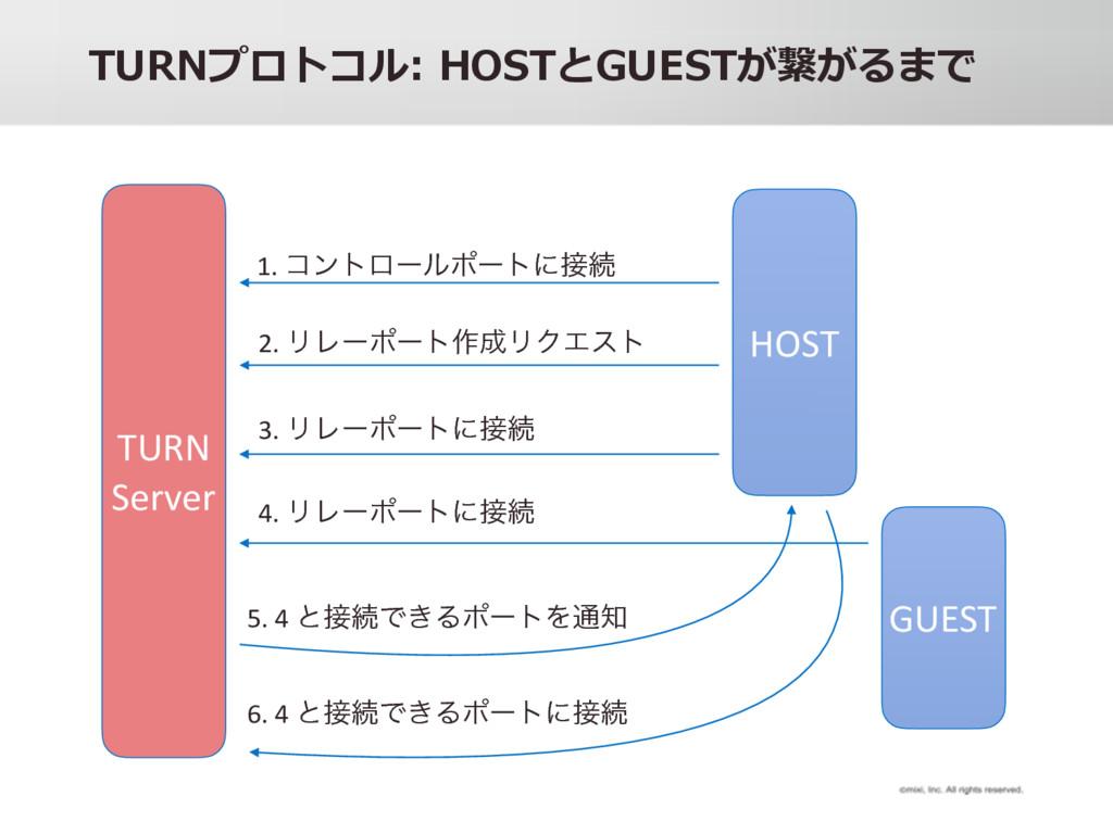 BC@= . :>ABu9C7ABd d t HOST TURN Server 1. ίϯτ...