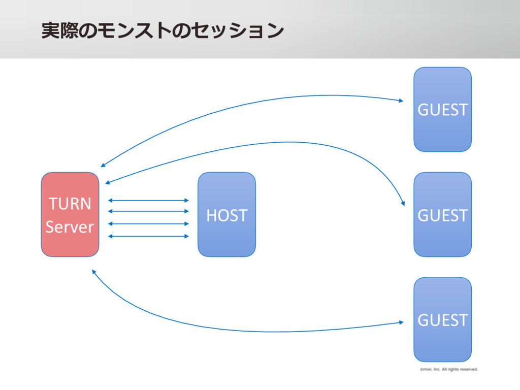 y y• HOST GUEST GUEST GUEST TURN Server