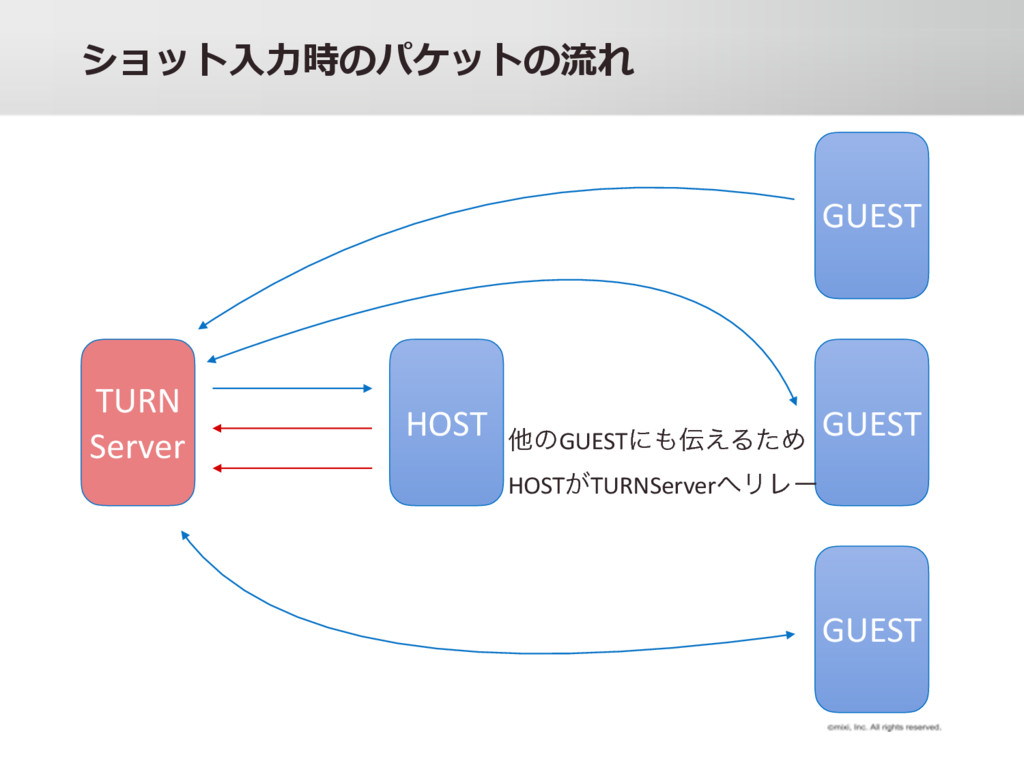 y y HOST GUEST GUEST GUEST TURN Server ଞͷGUEST...