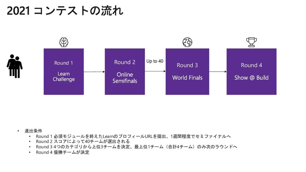 Round 1 Round 2 Round 3 Round 4 • 進出条件 • Round ...