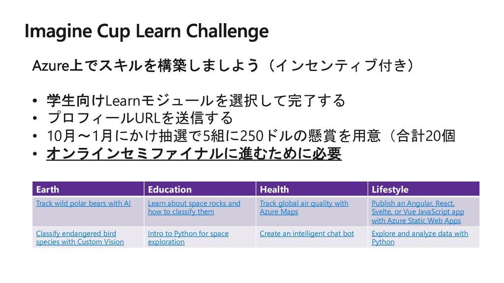 インセンティブ付き Learnモジュールを選択して完了する • プロフィールURLを送信する ...