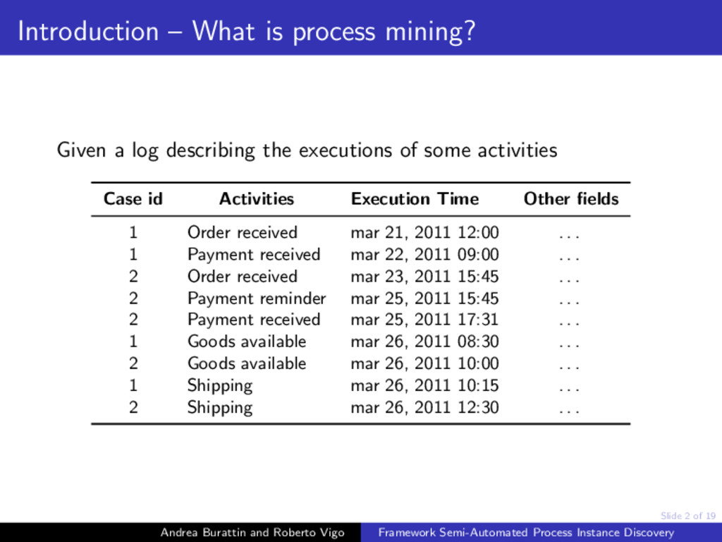 Slide 2 of 19 Introduction – What is process mi...