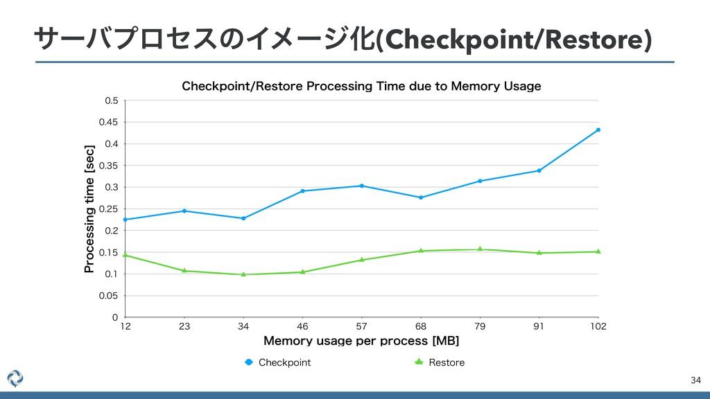 αʔόϓϩηεͷΠϝʔδԽ(Checkpoint/Restore) 34 $IFDLQPJOU...