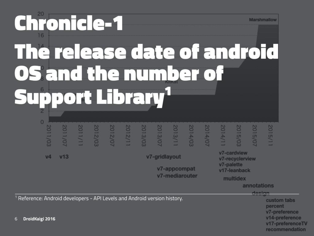 Chronicle-1 The release date of android OS and ...