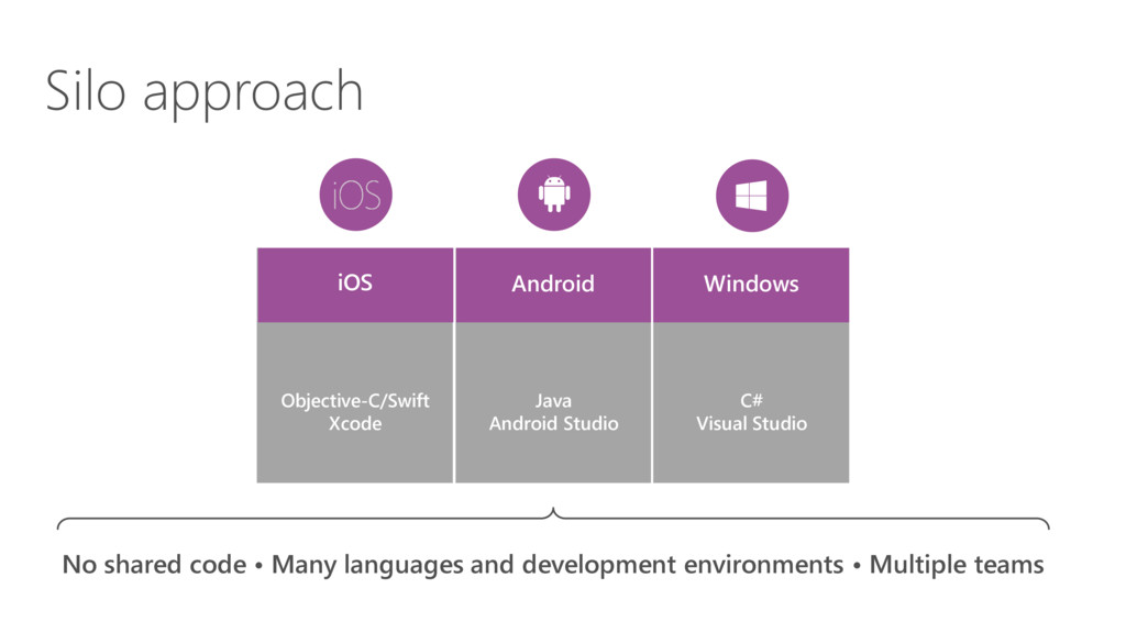 Silo approach iOS Windows Android Objective-C/S...