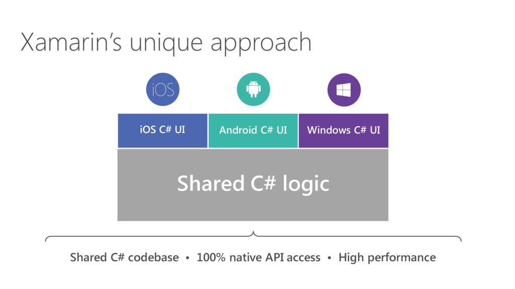 iOS C# UI Windows C# UI Android C# UI Shared C#...