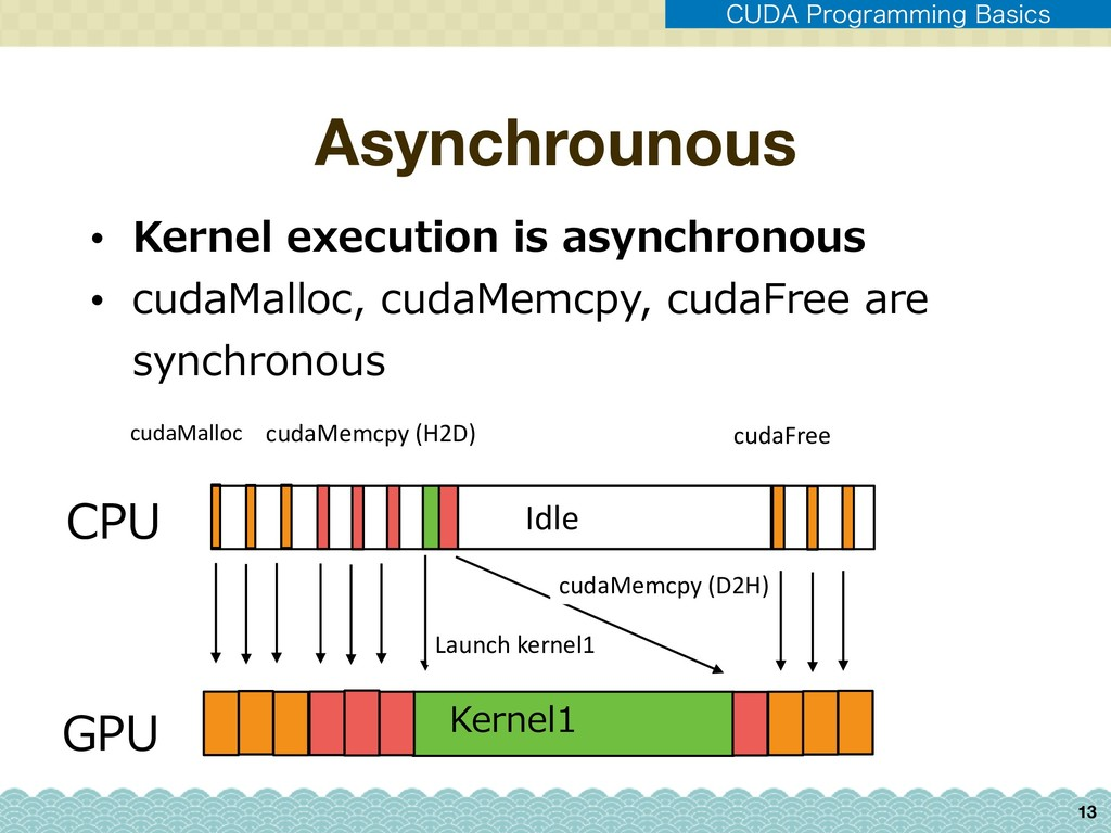 Asynchrounous 13 CPU GPU Kernel1 Idle • Kernel ...