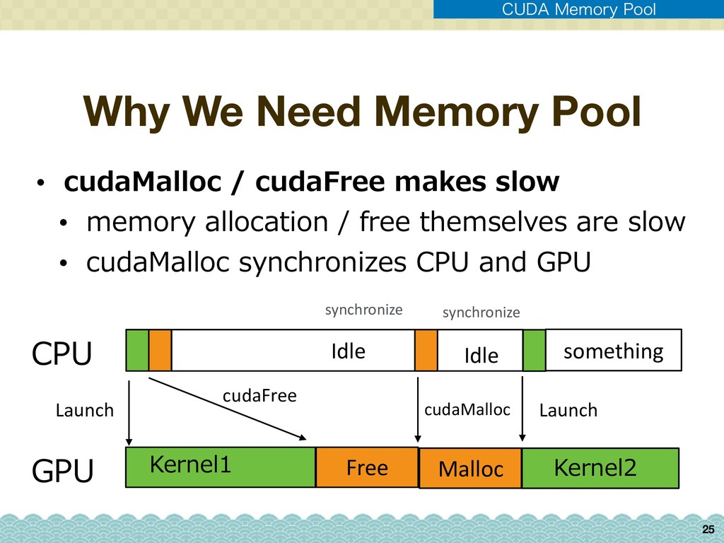 """Why We Need Memory Pool 25 $6%"""".FNPSZ1PPM • c..."""