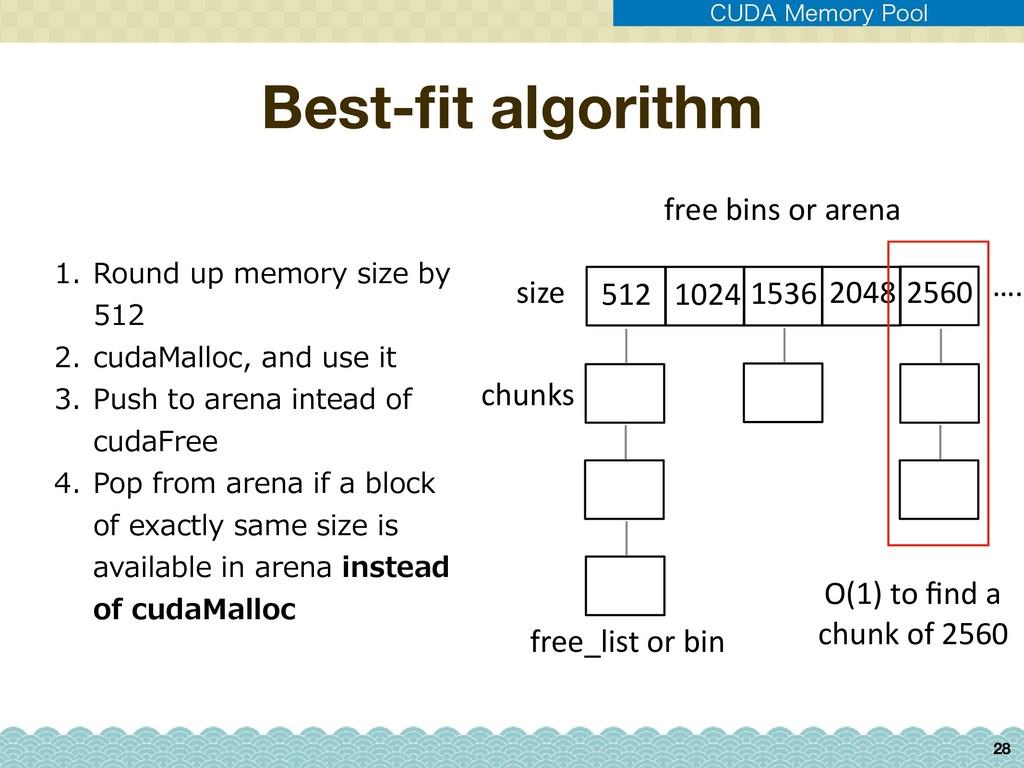 """Best-fit algorithm 28 $6%"""".FNPSZ1PPM 512 1024 ..."""