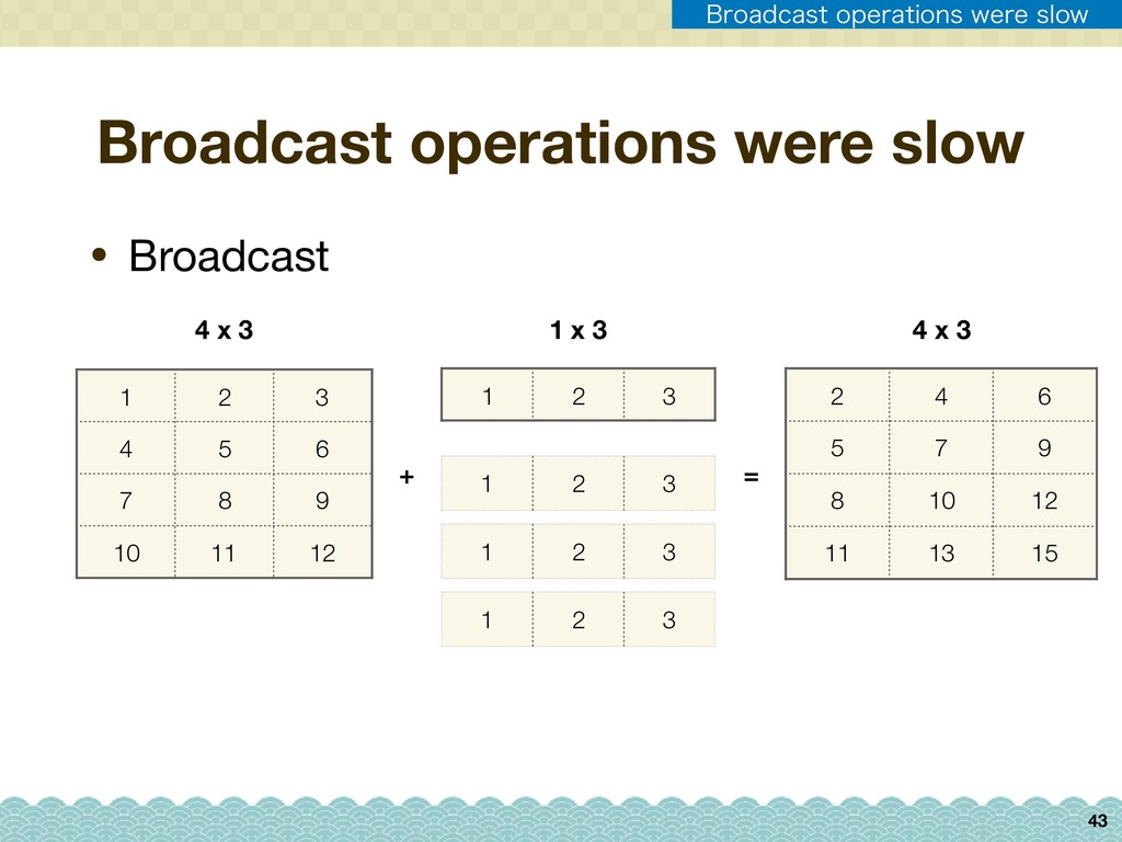 1 2 3 43 • Broadcast Broadcast operations were ...