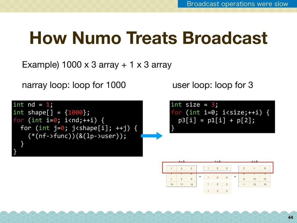 44 How Numo Treats Broadcast Example) 1000 x 3 ...