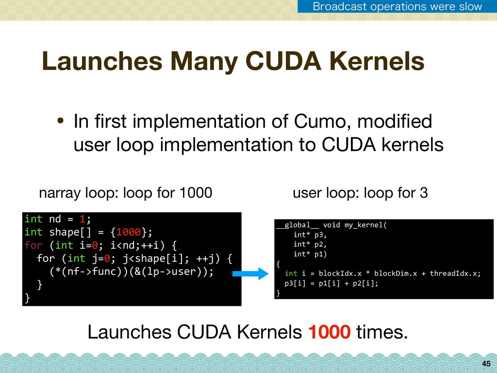 45 Launches Many CUDA Kernels user loop: loop f...