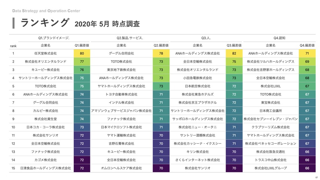 Data Strategy and Operation Center ランキング 2020年 ...