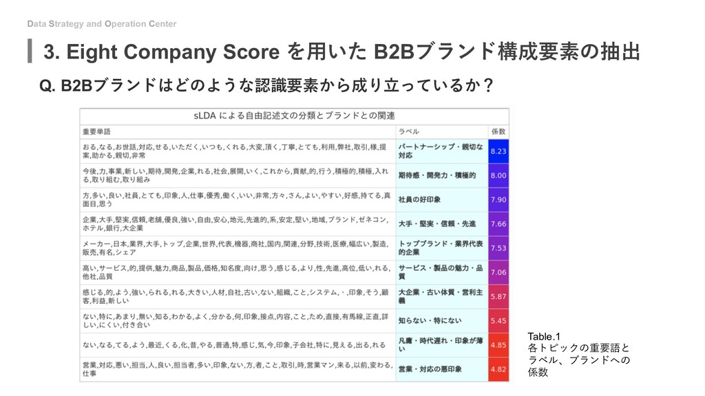 Data Strategy and Operation Center Q. B2Bブランドはど...