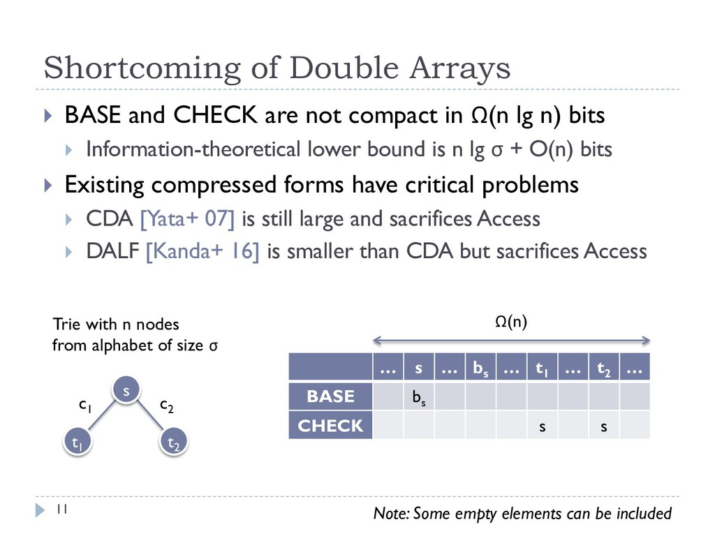 Shortcoming of Double Arrays } BASE and CHECK a...