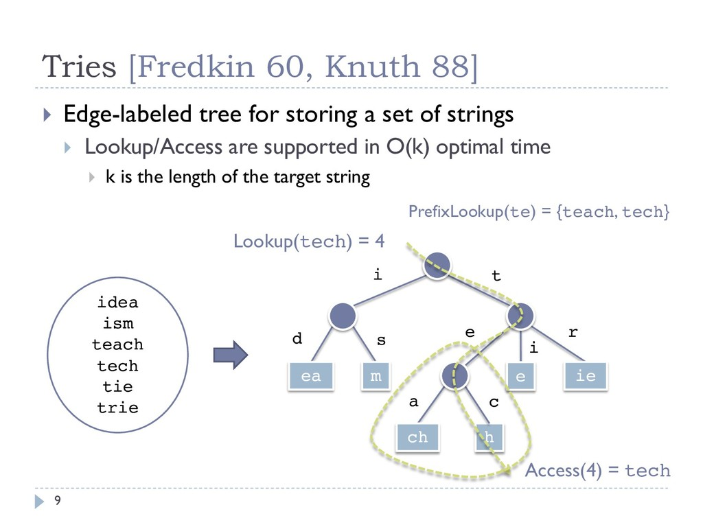 Tries [Fredkin 60, Knuth 88] 9 } Edge-labeled t...
