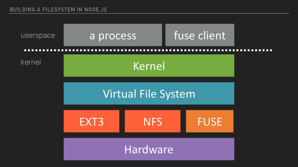 BUILDING A FILESYSTEM IN NODE.JS Kernel Virtual...