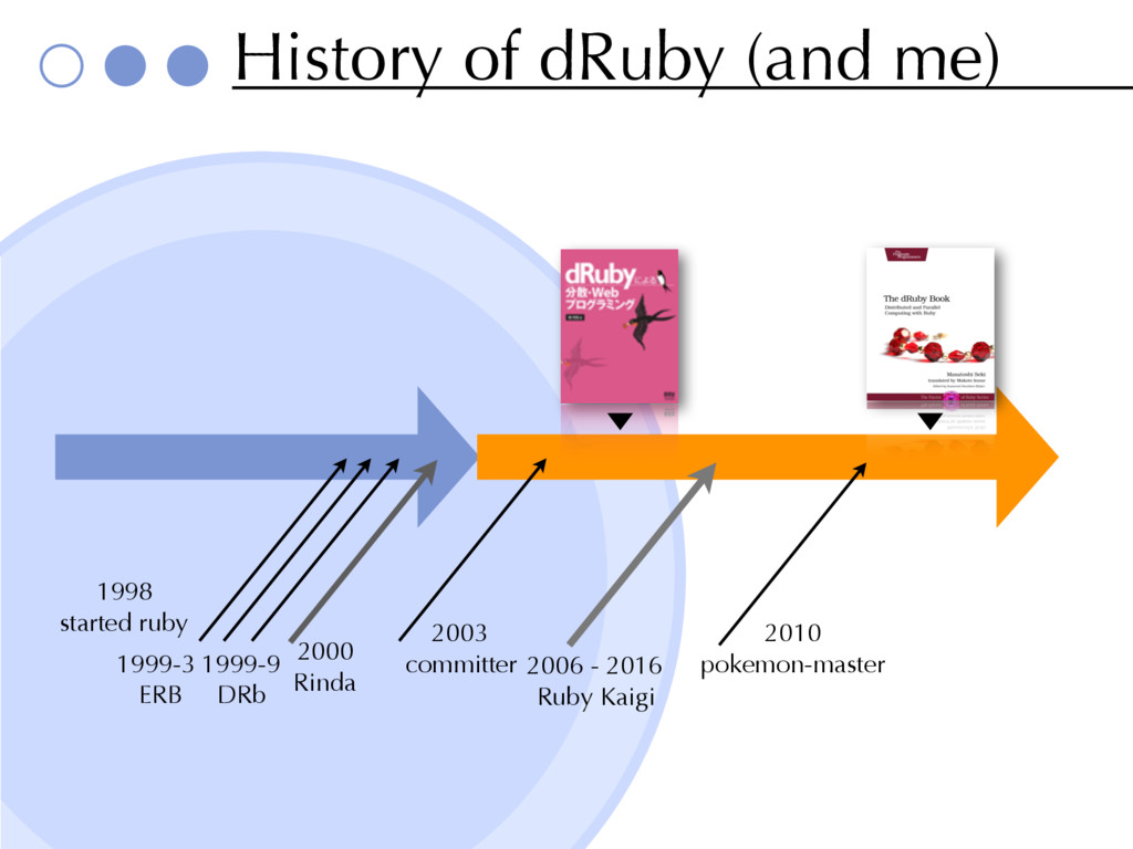 History of dRuby (and me) 1999-3 ERB 1999-9 DRb...