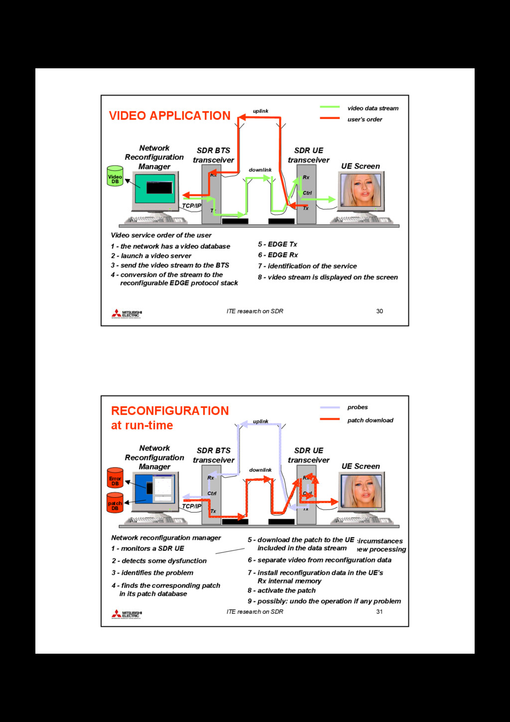 ITE research on SDR 30 Rx Network Reconfigurati...