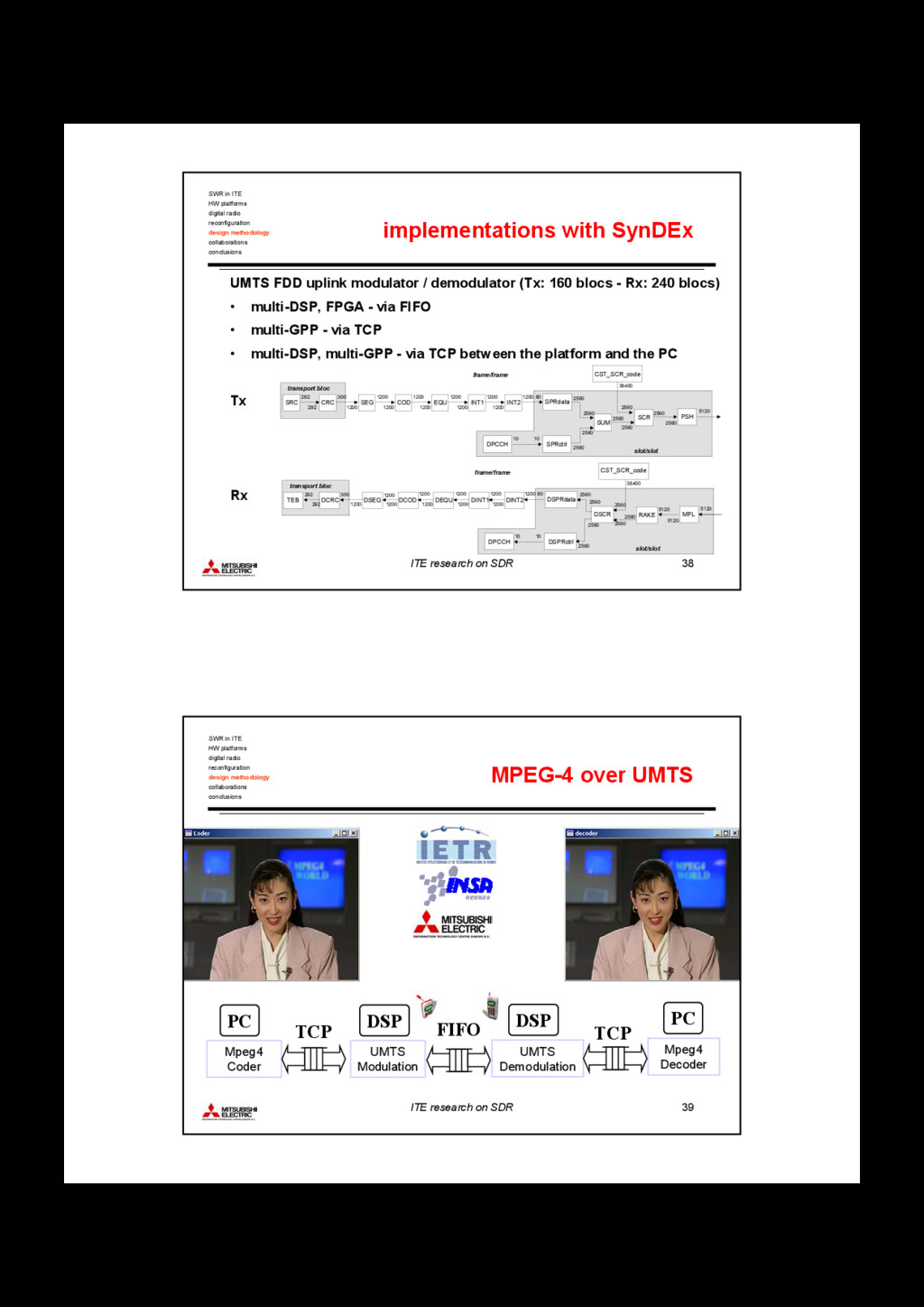 ITE research on SDR 38 implementations with Syn...