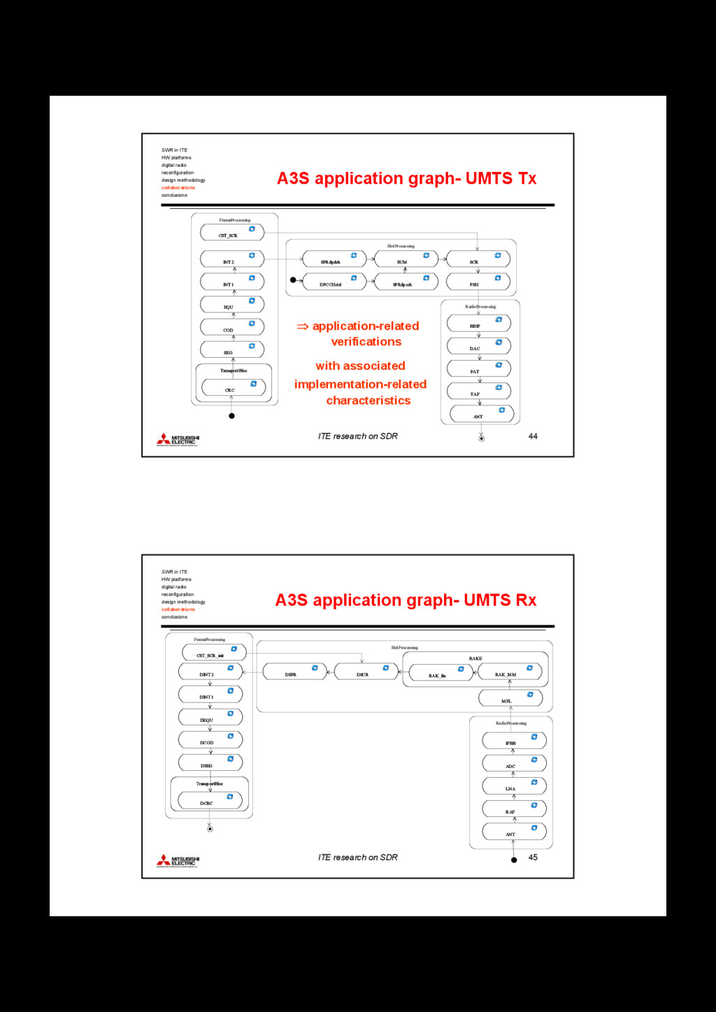 ITE research on SDR 44 A3S application graph- U...