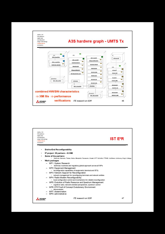 ITE research on SDR 46 ⇒ performance verificati...