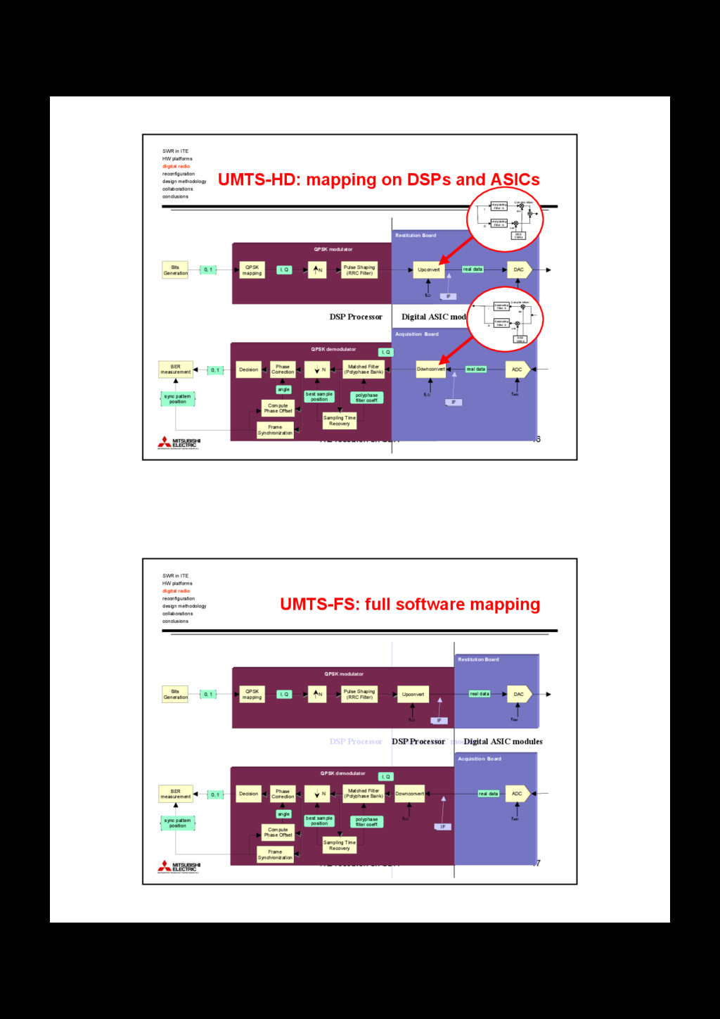 ITE research on SDR 16 DSP Processor Digital AS...