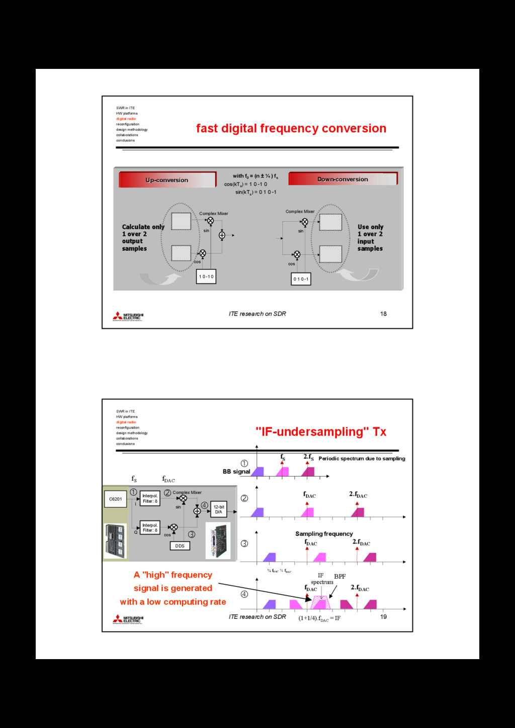 ITE research on SDR 18 fast digital frequency c...
