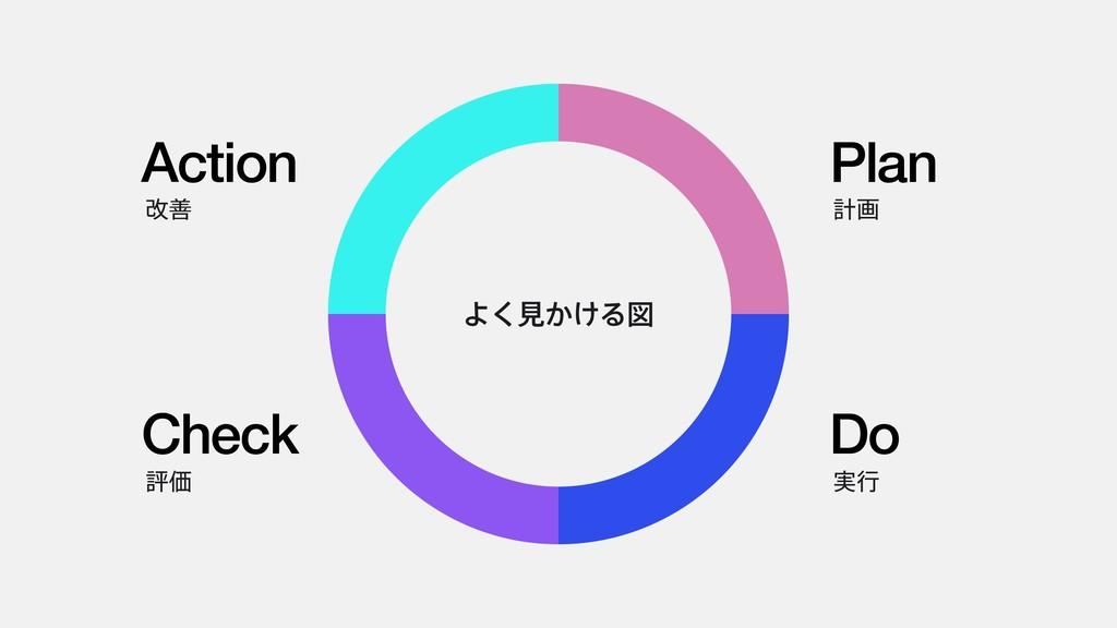 Plan ܭը Do ࣮ߦ Action վળ Check ධՁ Α͘ݟ͔͚Δਤ