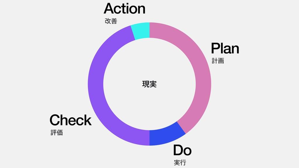 Plan ܭը Do ࣮ߦ Action վળ Check ධՁ ݱ࣮