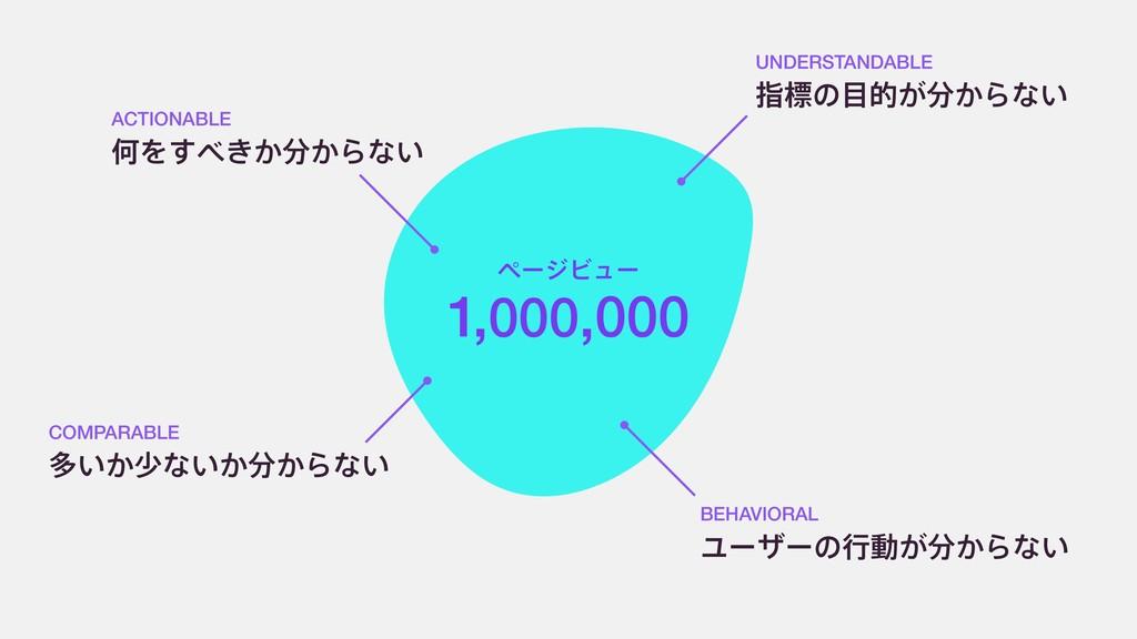 ϖʔδϏϡʔ 1,000,000 ԿΛ͖͔͔͢Βͳ͍ ACTIONABLE ଟ͍͔গͳ͍͔...