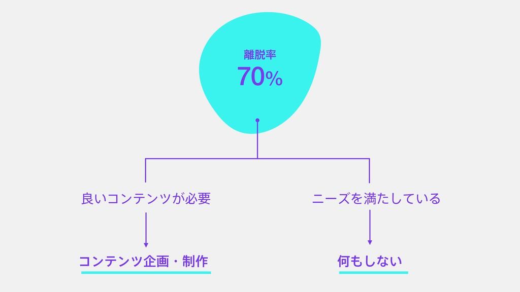 70% ྑ͍ίϯςϯπ͕ඞཁ χʔζΛຬ͍ͨͯ͠Δ ίϯςϯπاըɾ੍࡞ Կ͠ͳ͍