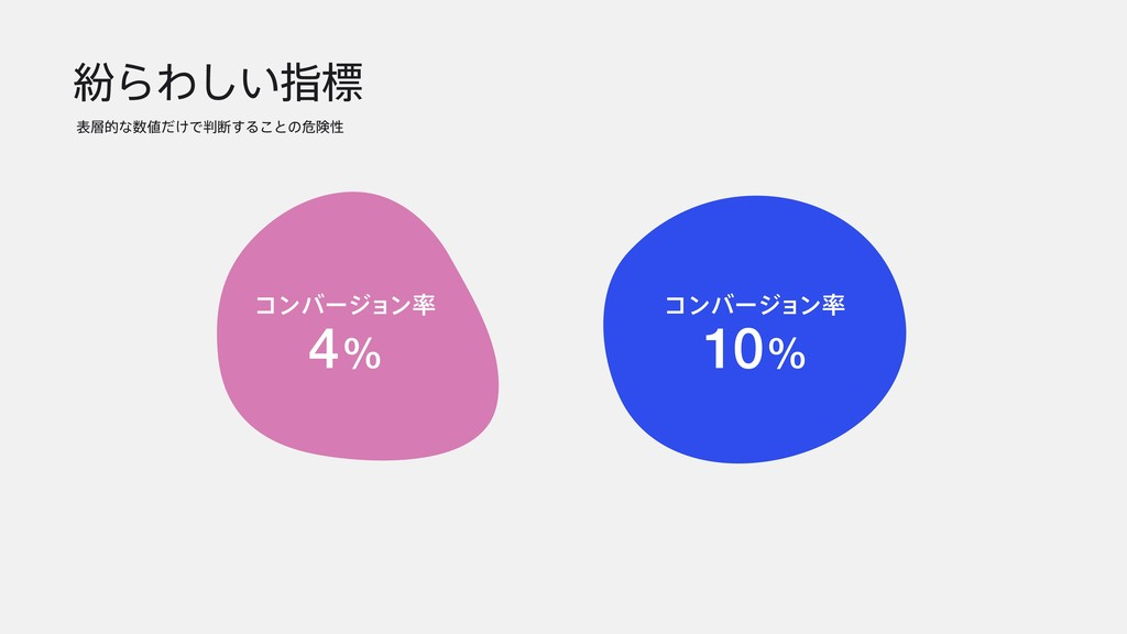 ฆΒΘ͍͠ࢦඪ දతͳ͚ͩͰஅ͢Δ͜ͱͷةݥੑ 4% ίϯόʔδϣϯ 10% ίϯό...