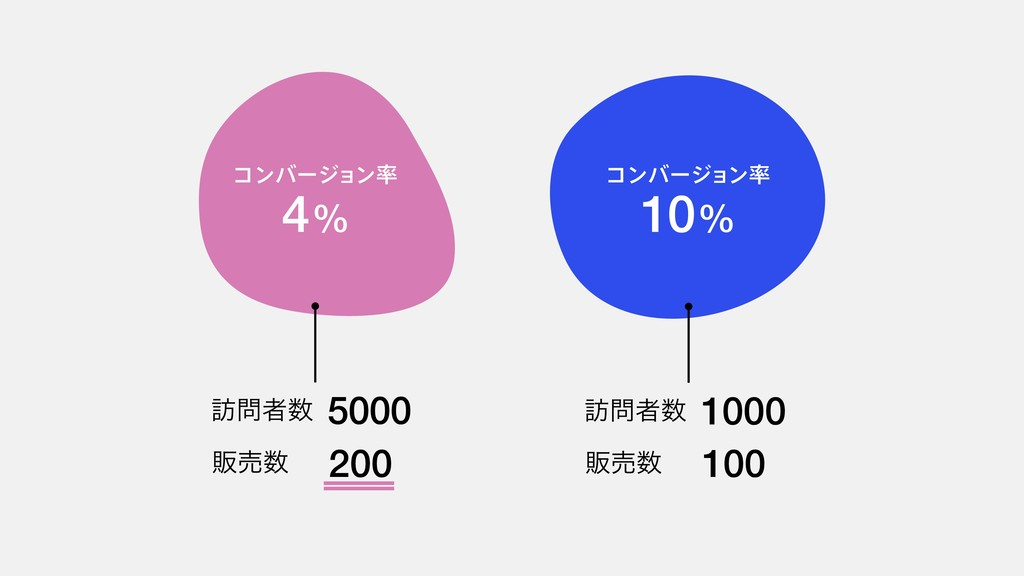 4% ίϯόʔδϣϯ 10% ίϯόʔδϣϯ ๚ऀ 5000 ൢച 200 ๚ऀ...