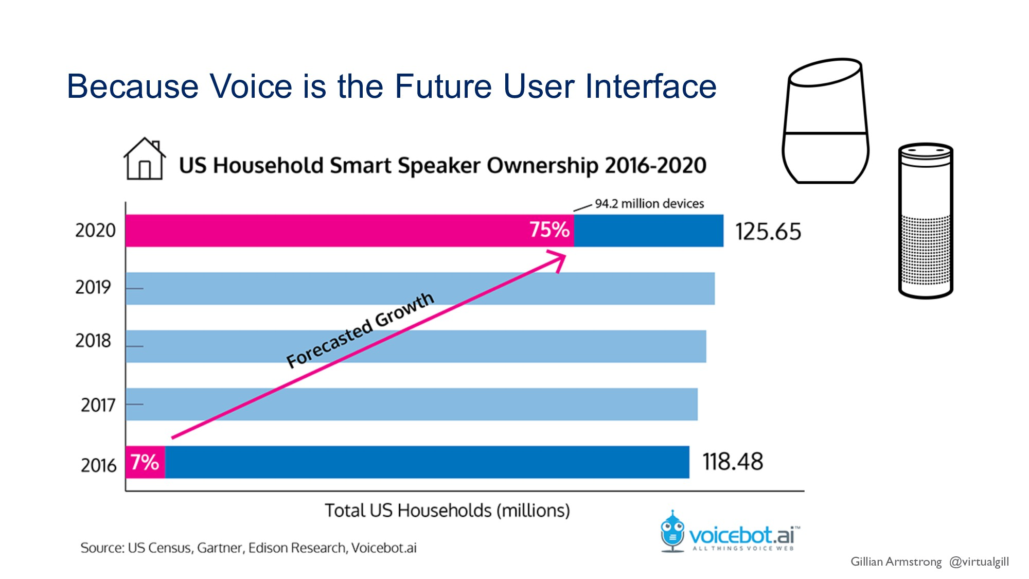 Because Voice is the Future User Interface Gill...