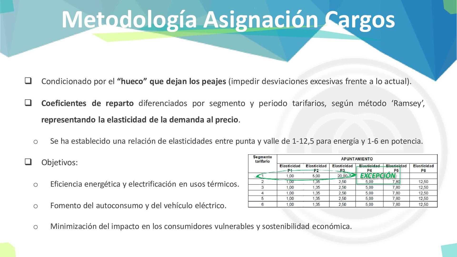 Metodología Asignación Cargos ❑ Condicionado po...