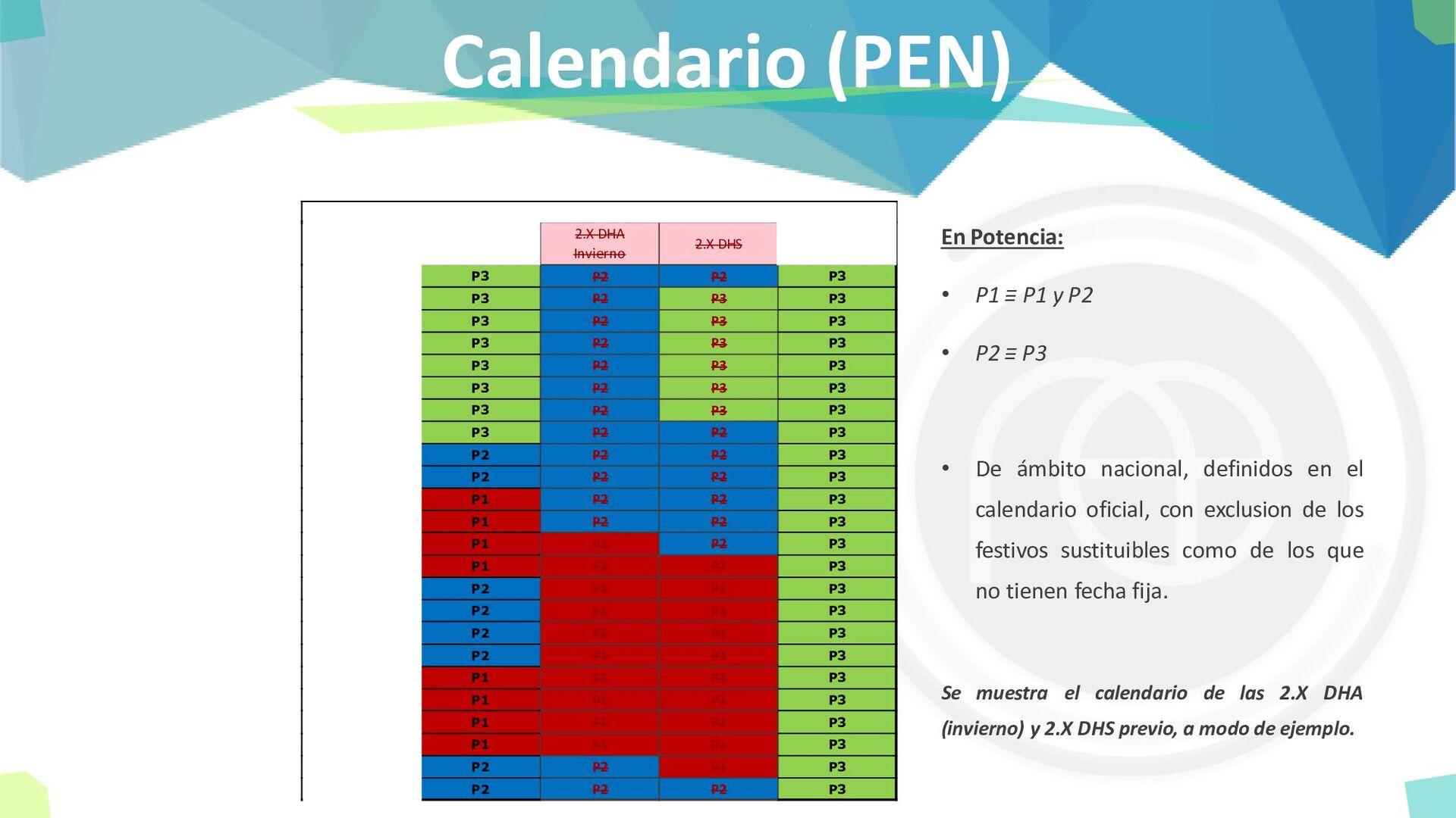 Calendario (PEN) En Potencia: • P1 ≡ P1 y P2 • ...