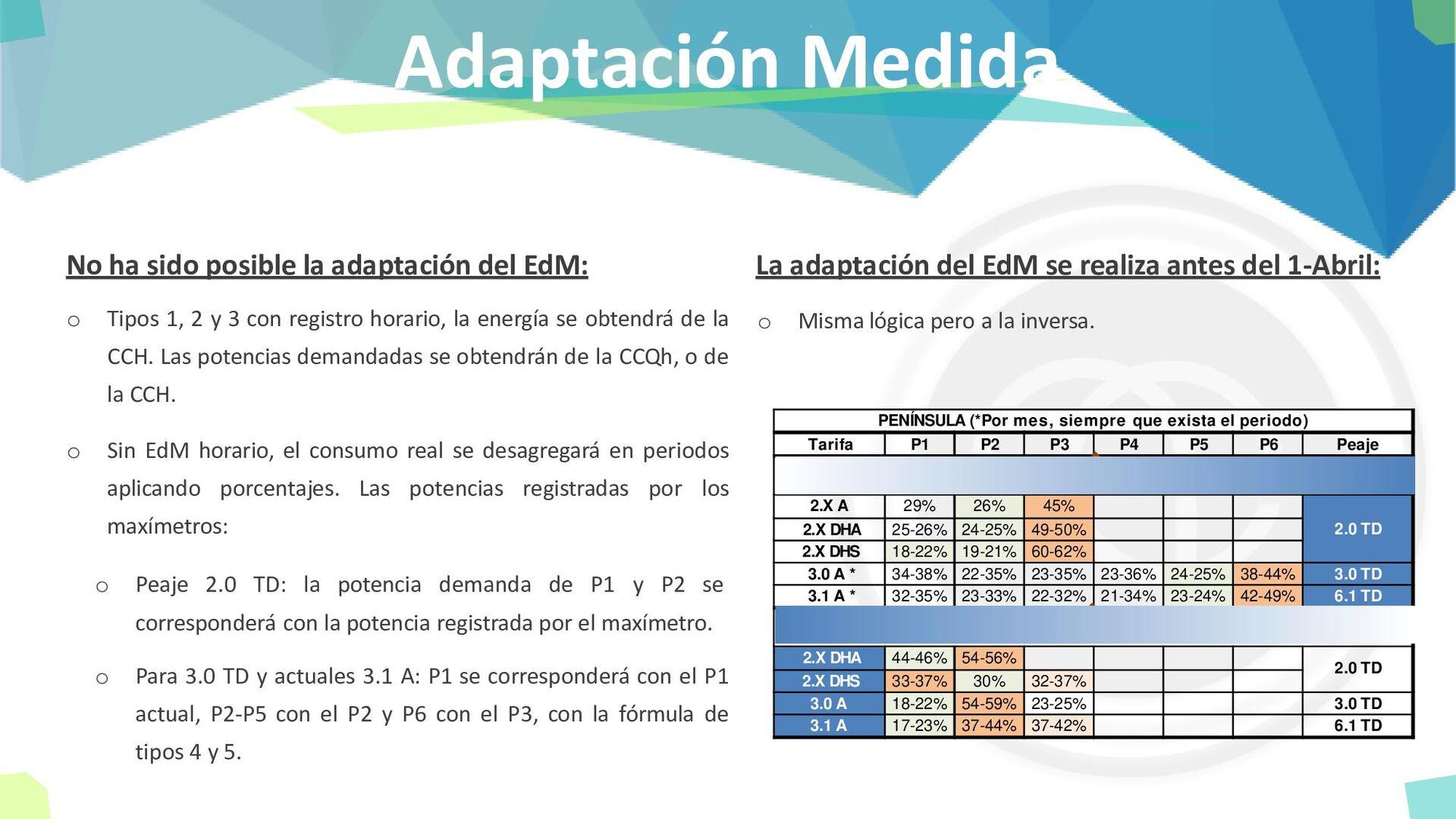 Adaptación Medida No ha sido posible la adaptac...