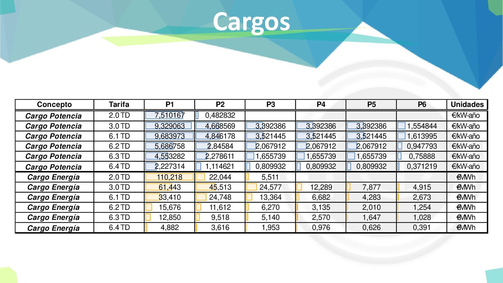 Cargos Concepto Tarifa P1 P2 P3 P4 P5 P6 Unidad...