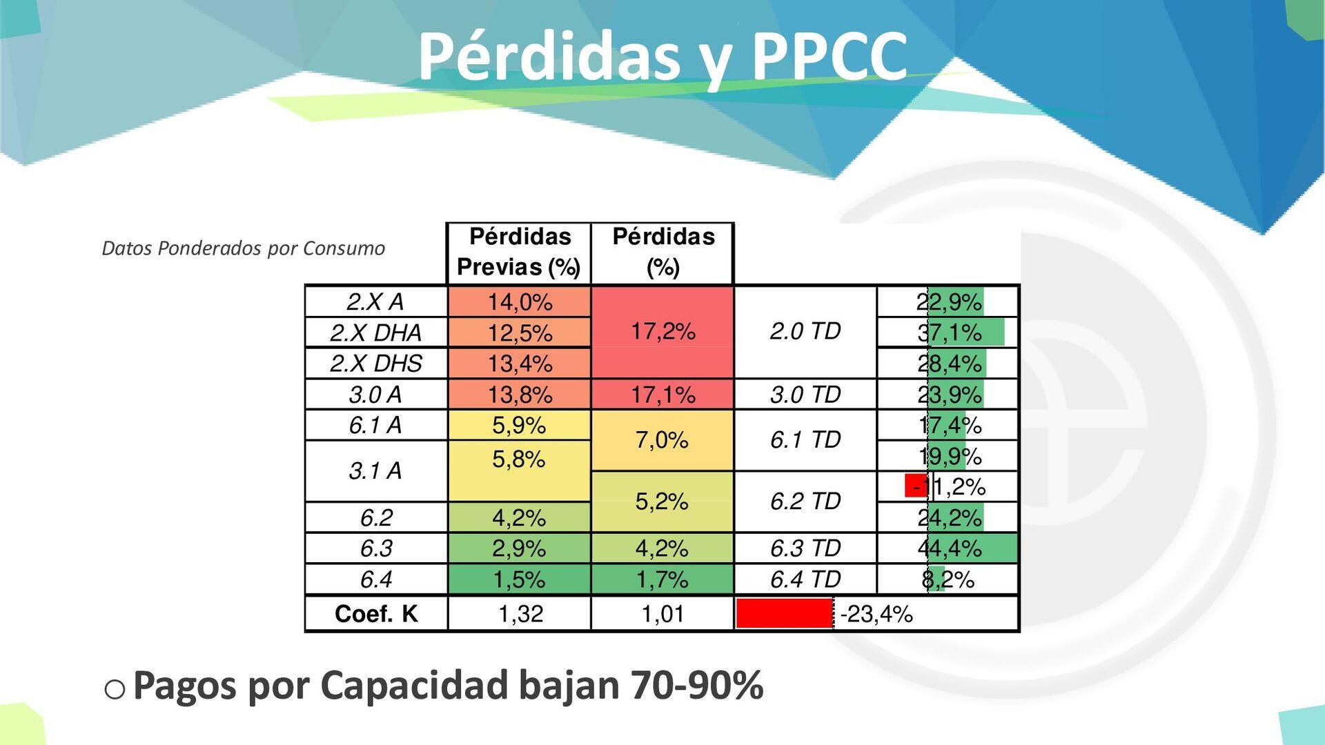 Pérdidas y PPCC Pérdidas Previas (%) Pérdidas (...