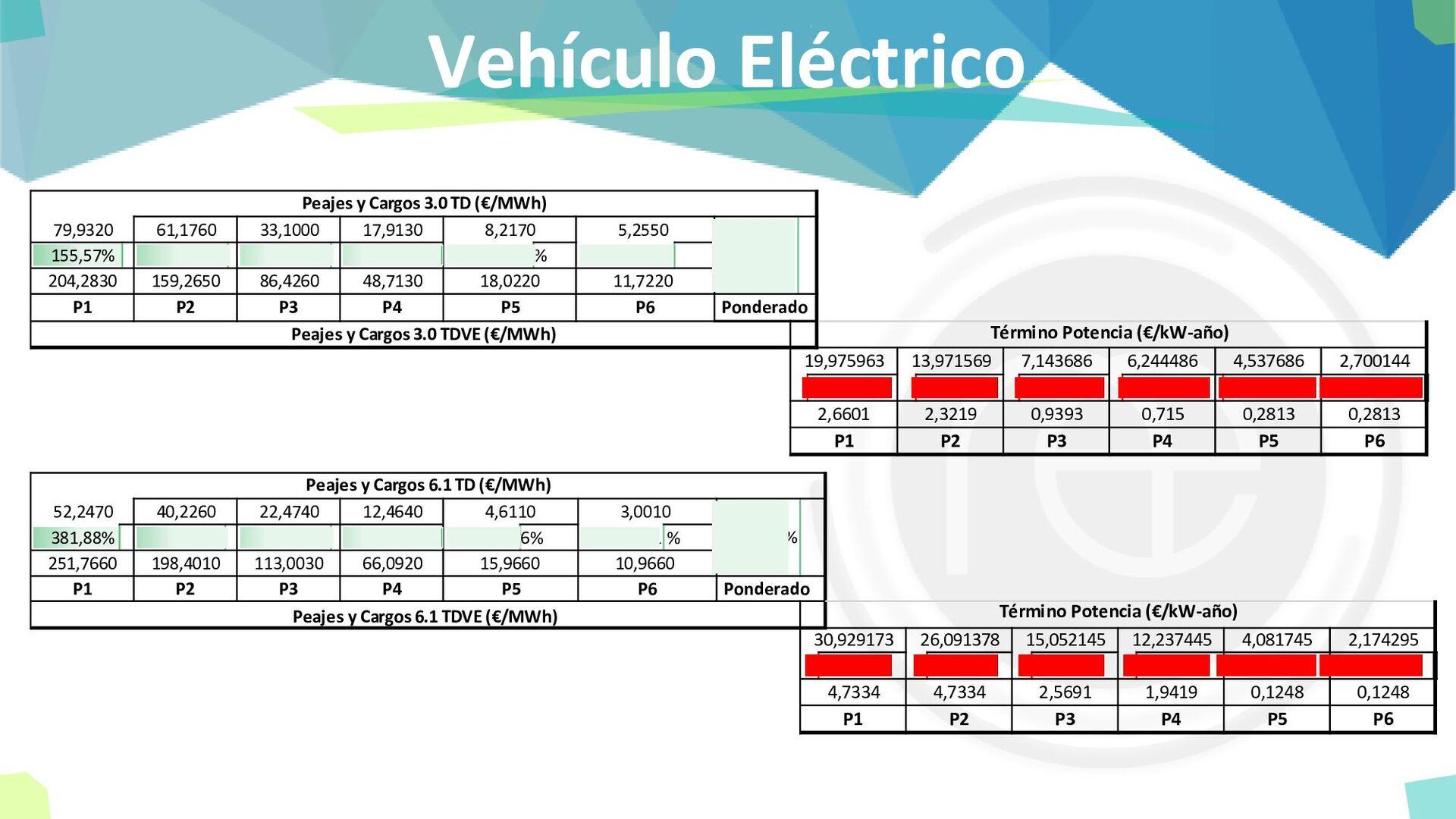 Vehículo Eléctrico 79,9320 61,1760 33,1000 17,9...