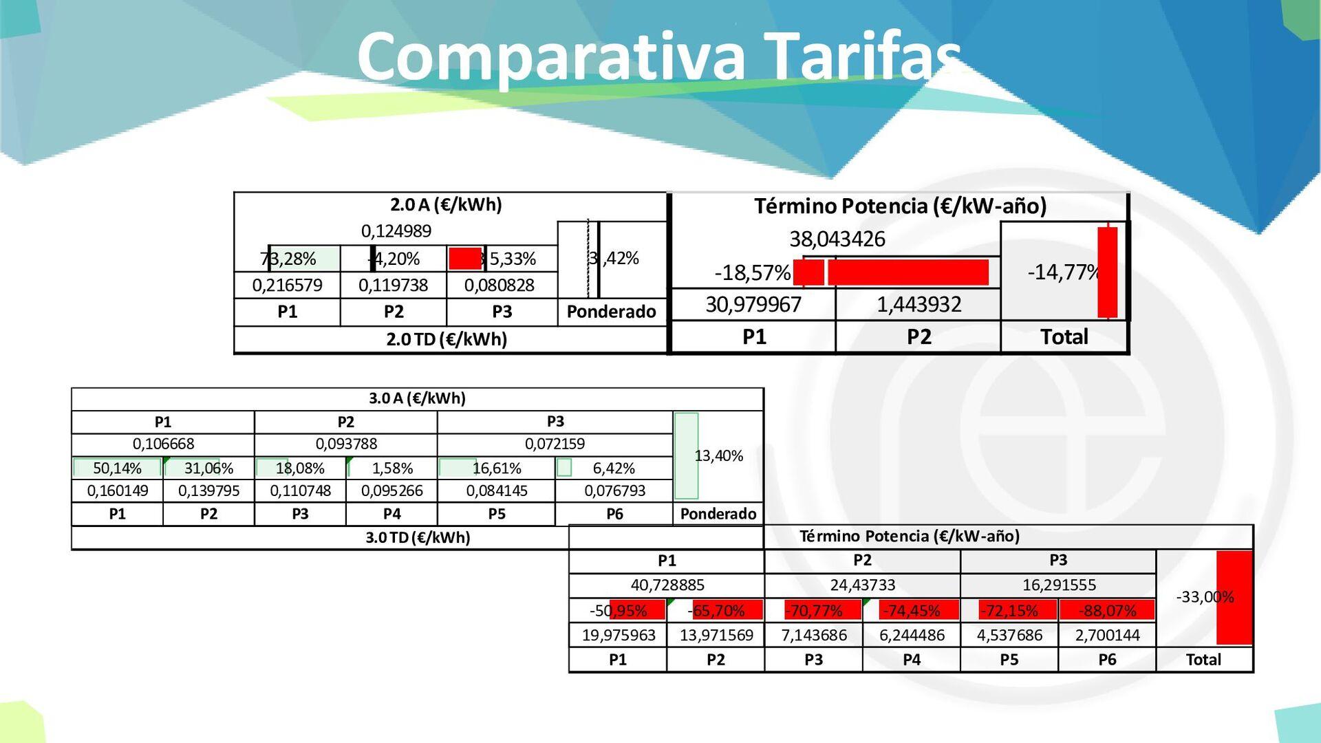 Comparativa Tarifas 73,28% -4,20% -35,33% 0,216...