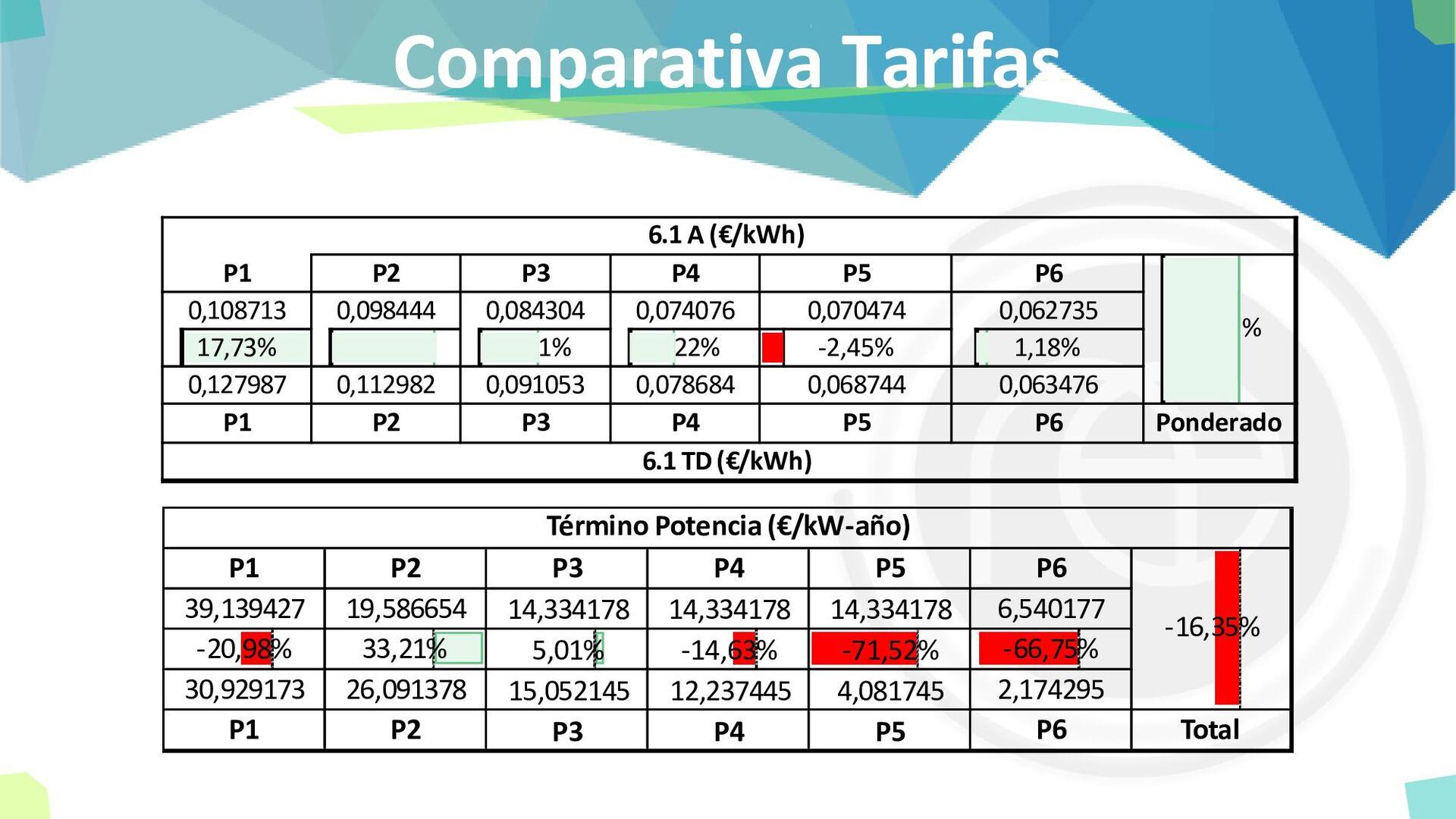 Comparativa Tarifas P1 P2 P3 P4 P5 P6 0,108713 ...