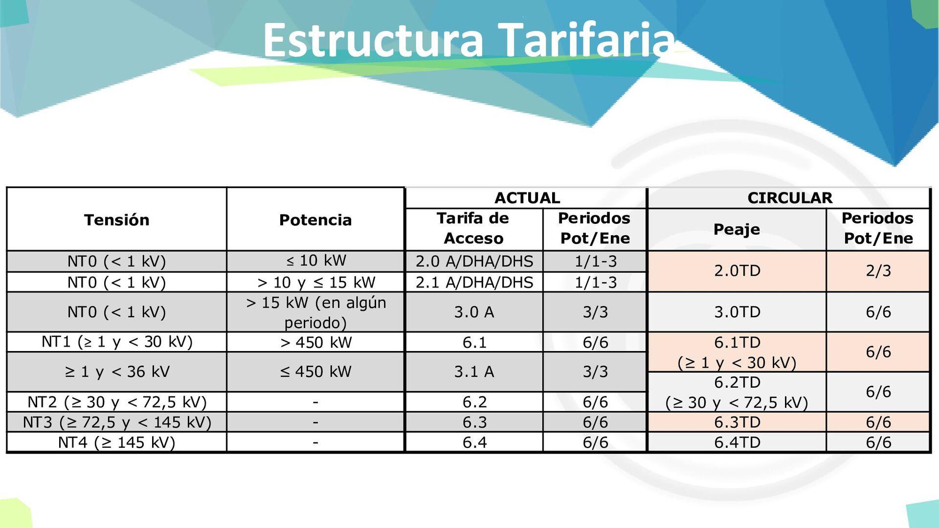 Estructura Tarifaria Tarifa de Acceso Periodos ...