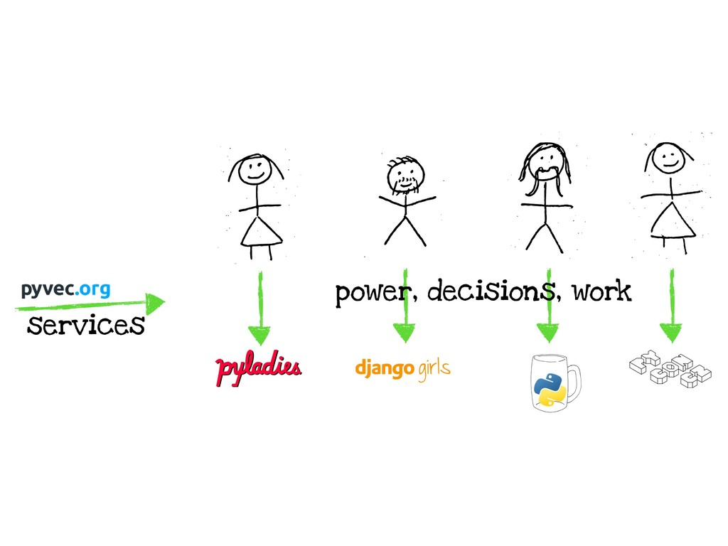 services power, decisions, work